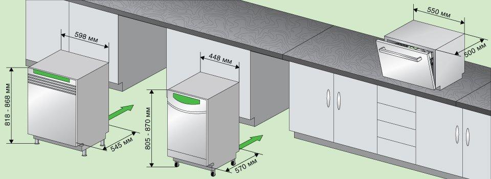 Какой размер посудомоечной машины самый подходящий?