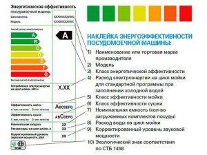 Класс эффективности мойки посудомоечной машины